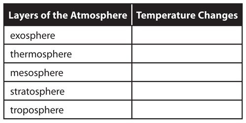 Example of a two-column table used to organize information about the layers of the atmosphere