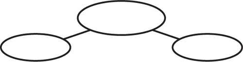 Example of a graphic organizer with a large blank oval in the center and two smaller blank ovals branching off below it