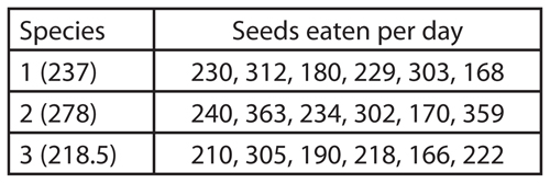Data table showing the number of seeds certain species eat per day