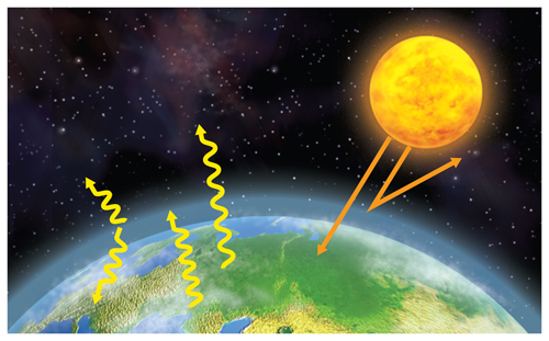 Illustration of a picture with a partially seen Earth and Sun above showing the greenhouse gas effect.