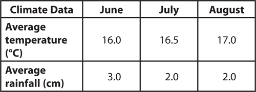 Data table displaying average temperature and average rainfall  for an area in June, July, and August