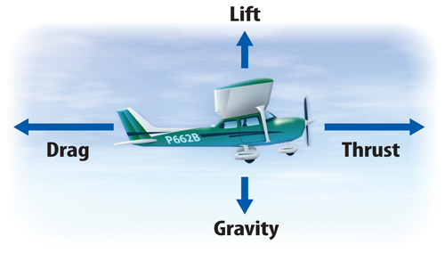 Illustration of an airplane in the sky. An arrow above the airplane is pointing up and labeled Lift; an arrow in front of the airplane (at the nose) is poiting to the right and is labeled Thrust; an arrown below the airplane is pointing down and labeled Gravity; and an arrow behind the airplane (at the tail) is pointint to the left and labeled Drag.