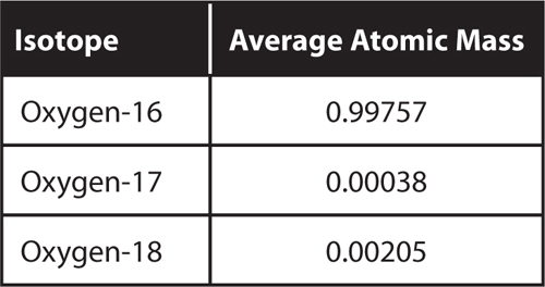 Table to show oxygen has three stable isotopes