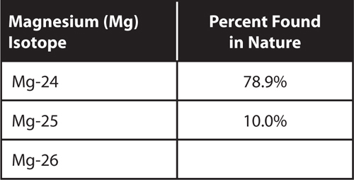 Table for magnesium isotopes and the percent found in nature