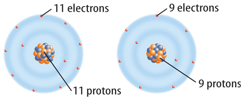 two atoms.  One on left hast 11 protons and 11 electrons.  One on the right has 9 protons and 9 electrons.