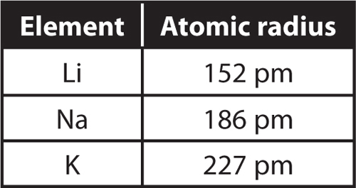 Atomic radii table