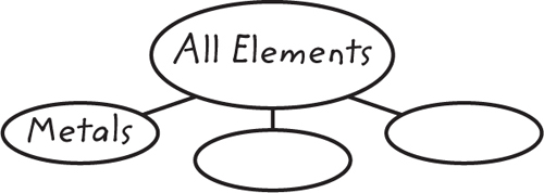 Graphic organizer titled All Elements