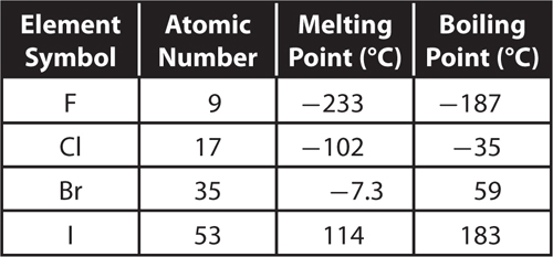 Characteristics of elements table