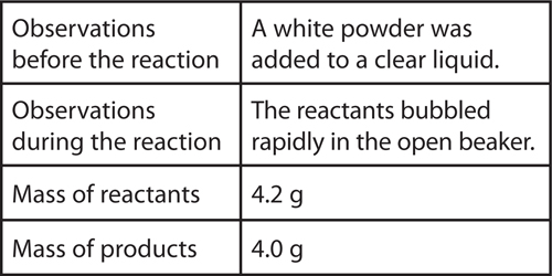 Table for recording a chemical reaction