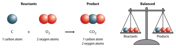 a description of carbon monoxide chemical compound of carbon and oxygen with the formula co How to assign oxidation states to carbon in different compounds  studying for a  test prepare with these 3 lessons on resonance and acid-base chemistry   what if oxygen bonds with fluorine  we can put the unknown os of c as y in  the following equation: c + 2 x  carbon monoxide (co) has oxidation state of.