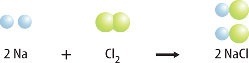 Image of a chemical reaction: 2Na + Cl2 -> 2NaCl