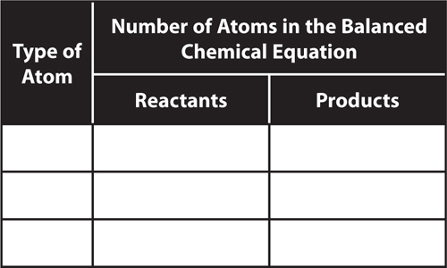 Table labeled Numbers of Atoms in the Balanced Chemical Equation