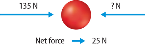 Image of a ball.  135 N force applied to the left, Net force of 25 N to the left.