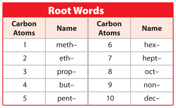 Name Root: Organic Compounds