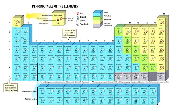 Delightful Periodic Table Metals Nonmetals Metalloids Copy List Of Metalloids